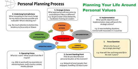 Workshop For  Planning Your Life Around Personal Values Program tickets