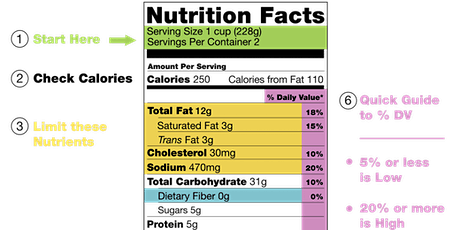 Understanding Nutritional Labels tickets