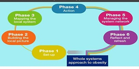 Whole Systems Approach – Working towards a Fit and Healthy Kent tickets