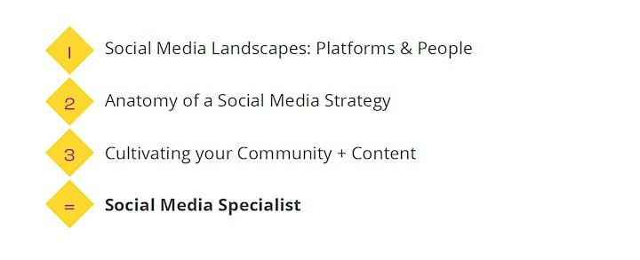 Social Strategy Fundamentals image
