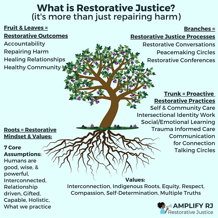 Restorative Justice x School Leadership w/ Anti-Racist Education Institute image