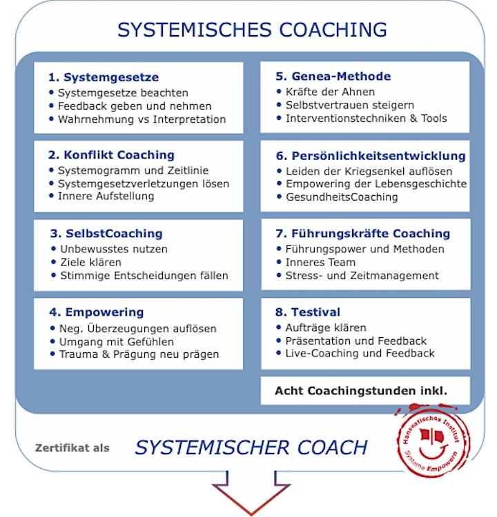 Online Infoveranstaltung:  Ausbildung Systemischer Coach: Bild