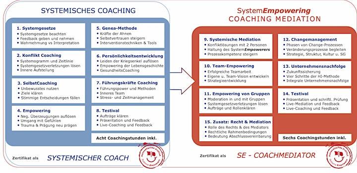 Online Infoveranstaltung: Systemische Coaching Ausbildung: Bild