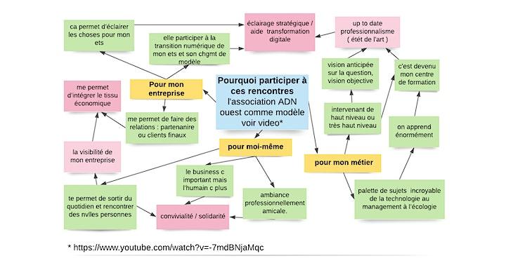 Image pour Présentiel - Rencontre Inter Entreprises - Transformation Digitale