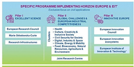 Horizon Europe Cluster 4: Digital, industry and space information session tickets