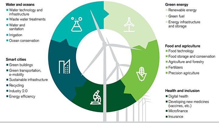 Invest Ethically - What are Green Funds and Investments? image
