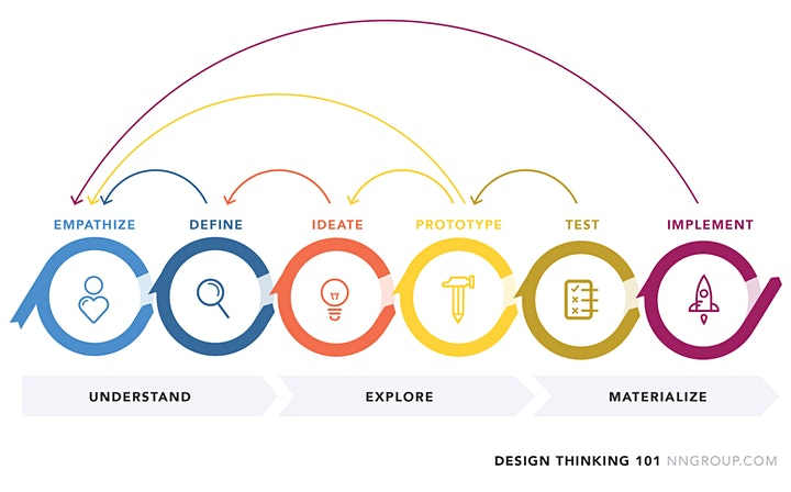 MINDSHOP™ REPLAY| DESIGN THINKING IN 3 STEPS image