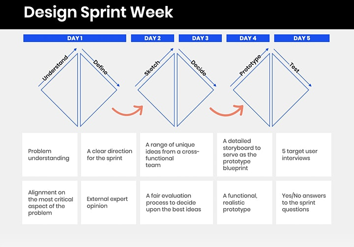 Design Sprint Training  - Live Online (EMEA) image