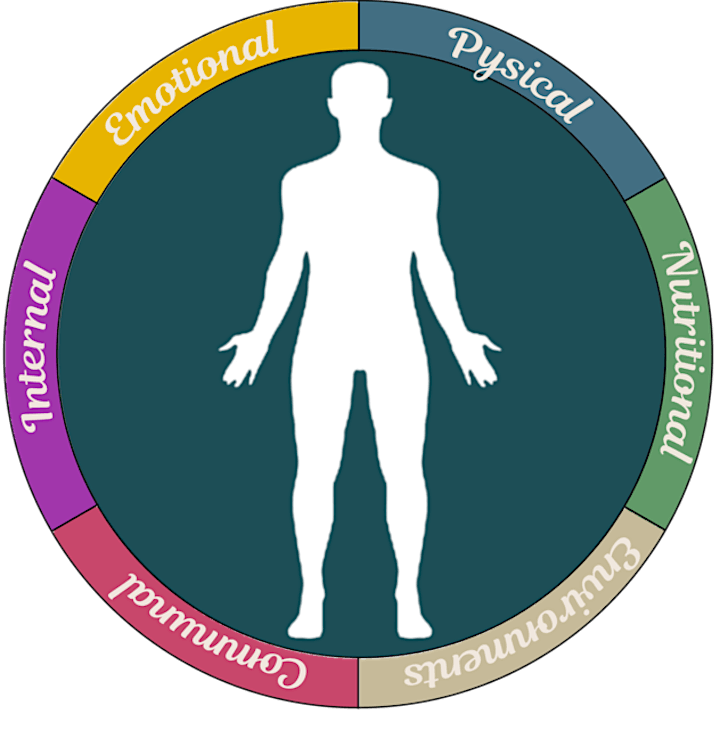 Introduction to six areas of wellbeing image
