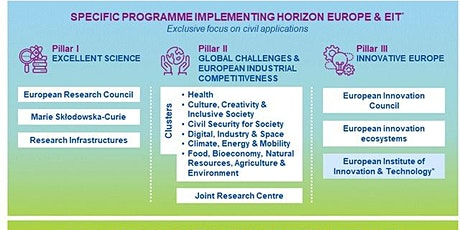 Horizon Europe Cluster 5 and 6 information event tickets