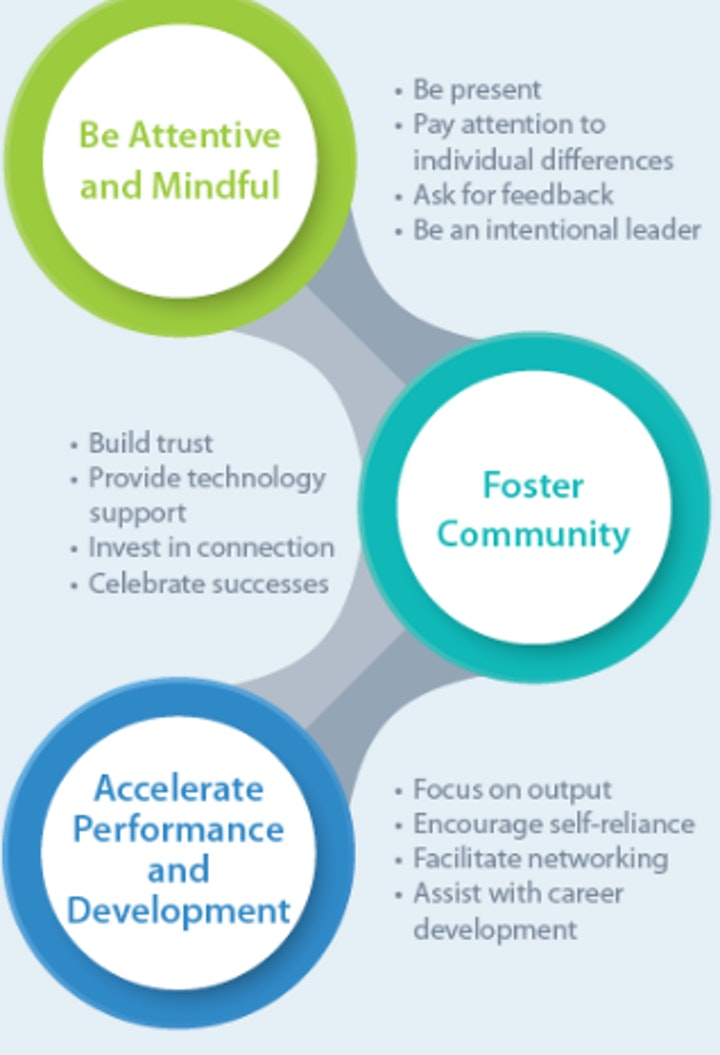 Leading Virtually Workshop - COVID Recovery Workshop - ONLINE Classroom image