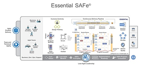 SAFe® 10 Essentials Kurs Tickets