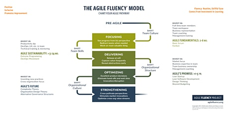 Agile Fluency® Project  Kurs biglietti