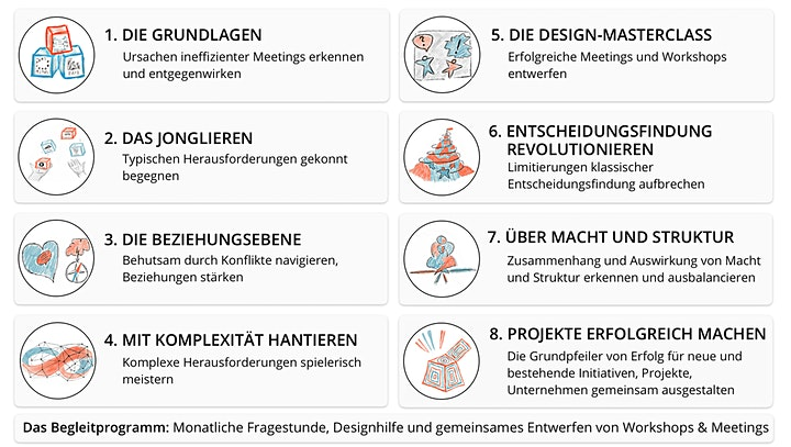 Liberating Structures-Programm: Mit Komplexität hantieren: Bild