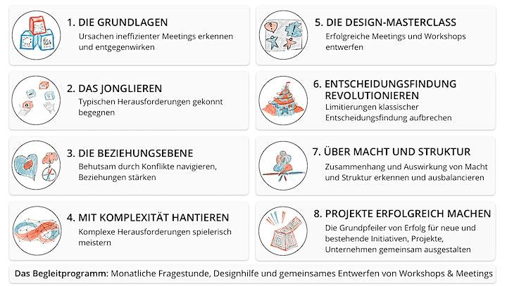 Liberating Structures-Programm: Projekte erfolgreich machen: Bild