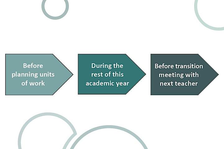 Primary Mastery Teach Meet image