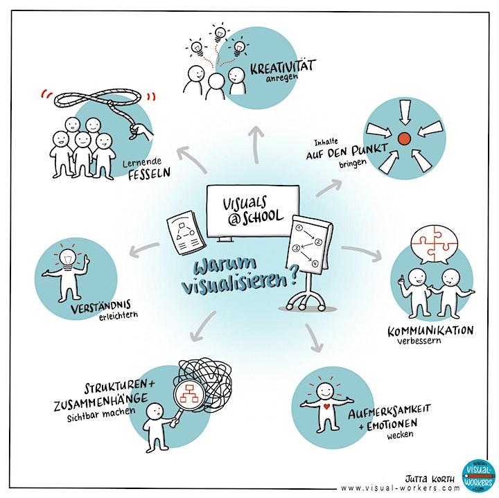 Lebendig Visualisieren in der Schule - Sketchnotes für Lehrkräfte (Basics): Bild