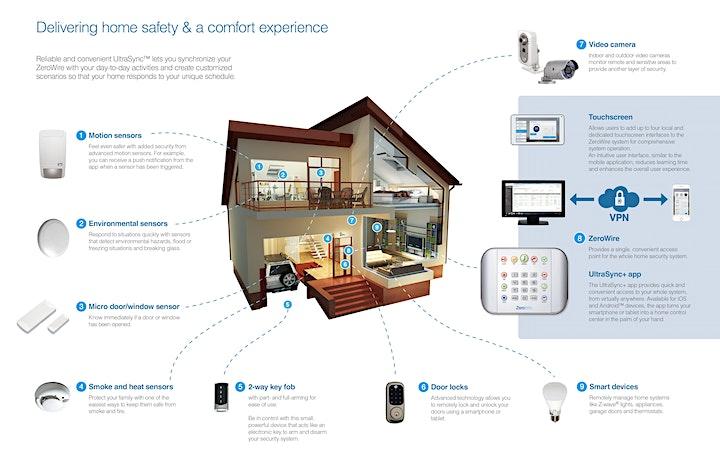 ZeroWire Smart Homes Intruder Alarm Training image