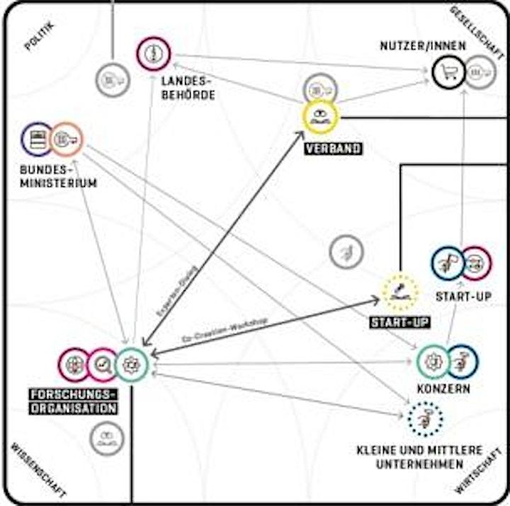 betterplace co:lab X: Das Ökosystem der Veränderung verstehen: Bild