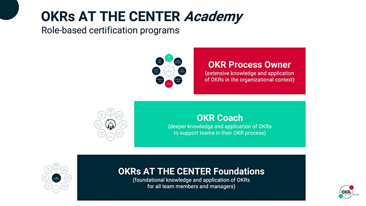 OKRs AT THE CENTER - OKR Process Owner - Live Online Training - 8 Modules image