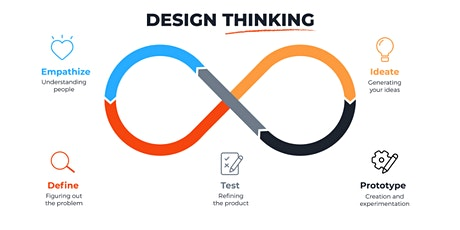 Design-Thinking Workshop with Dr. Fiona Chambers - PHE Faculty Members tickets