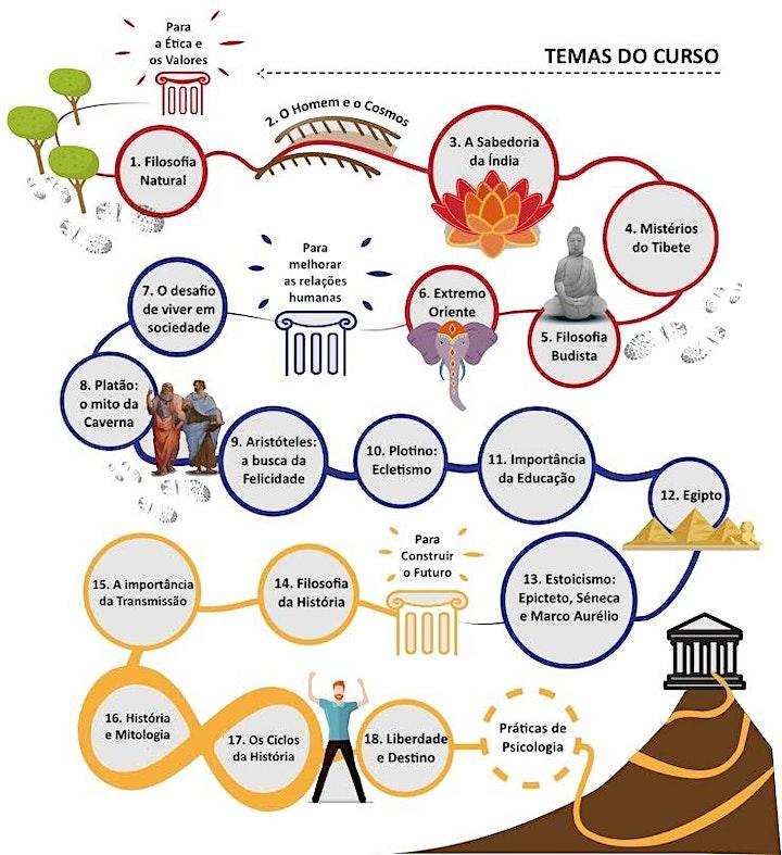 imagem Curso de Filosofia Prática - Braga