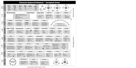 Enterprise Systems Architecture with Daljit Banger tickets