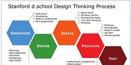 Design Thinking -2 Day workshop to get from Idea to Product Market Fit tickets