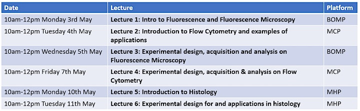Introduction to: Fluorescence Microscopy, Flow Cytometry, Histology image