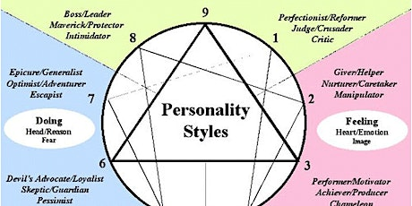 The Enneagram : 9 Types of Personality- Know yourself - Improve yourself tickets