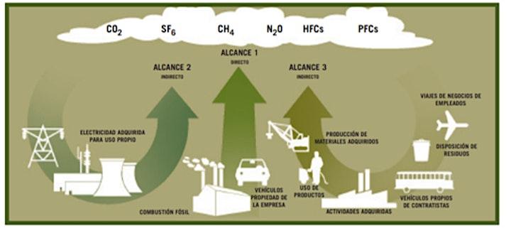 """Imagen de FCE Seminario online -  """"Clima: Huella de Carbono"""""""