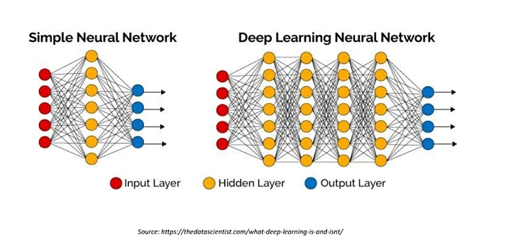 Getting Started with Deep Learning image