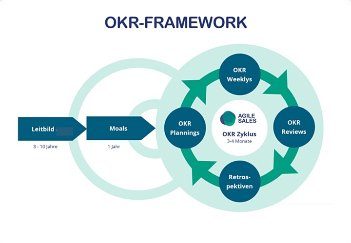 OKR im Vertrieb - Masterclass: Bild