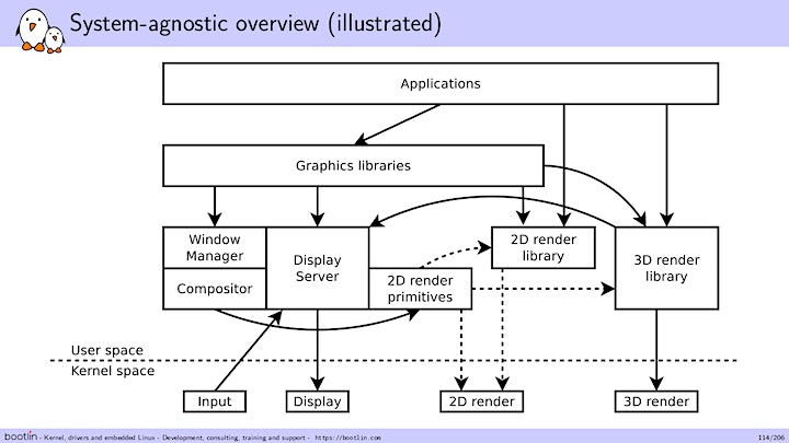 Bootlin Understanding the Linux graphics stack Training Seminar image