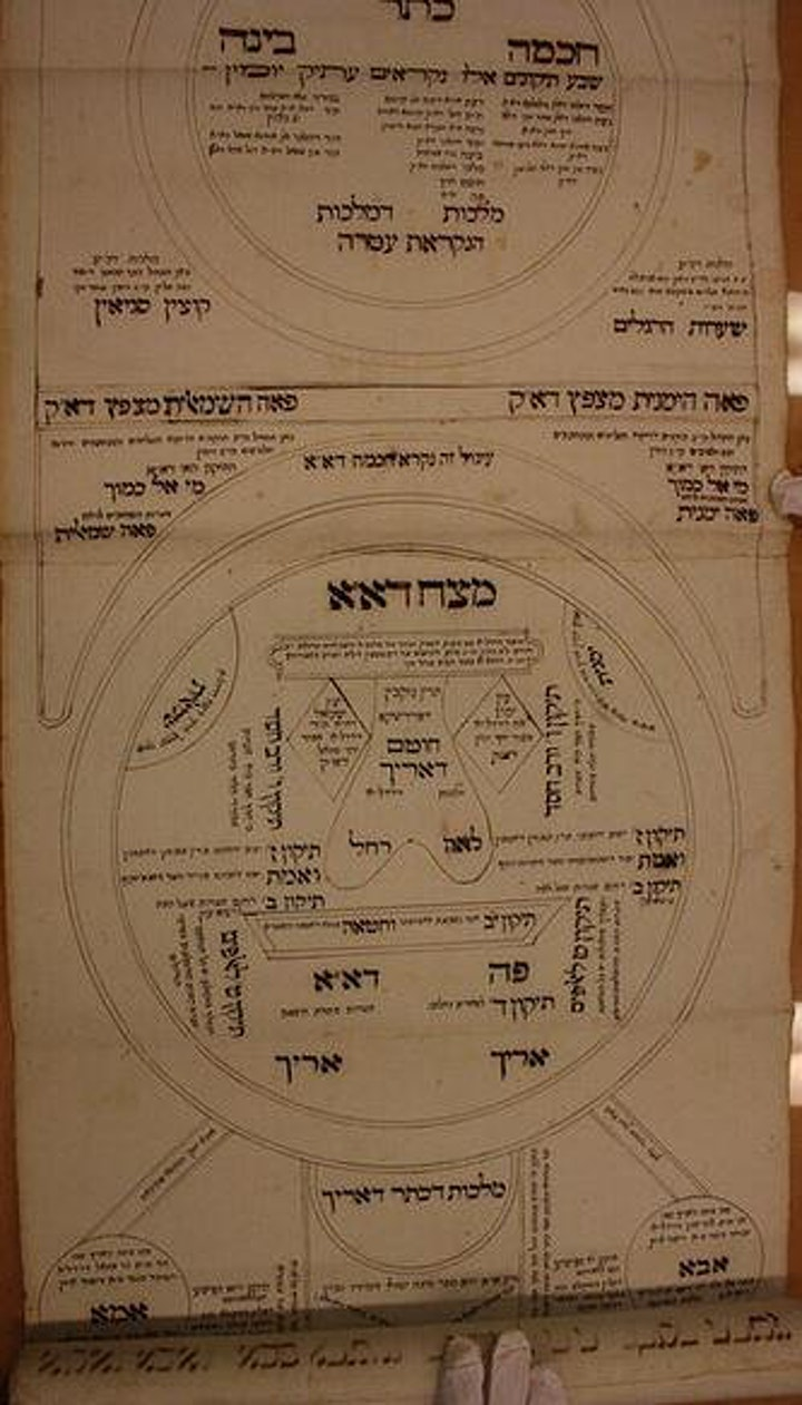3-part series: Unscrolling the Kabbalistic Tree image