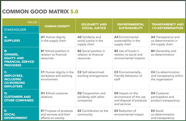 Afbeelding van Hoe breng je de positieve impact op de 'common good' in beeld?