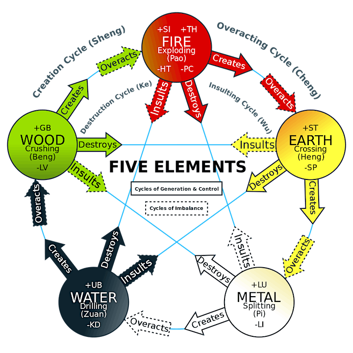 East Meets West: Combining Five Elements with Family Constellations image