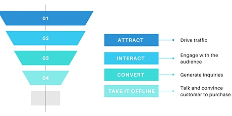 Learn how to generate customers through a marketing funnel - Free Workshop tickets
