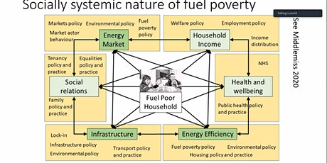 Leveling up London:  a how-to guide for organisations tackling fuel poverty tickets