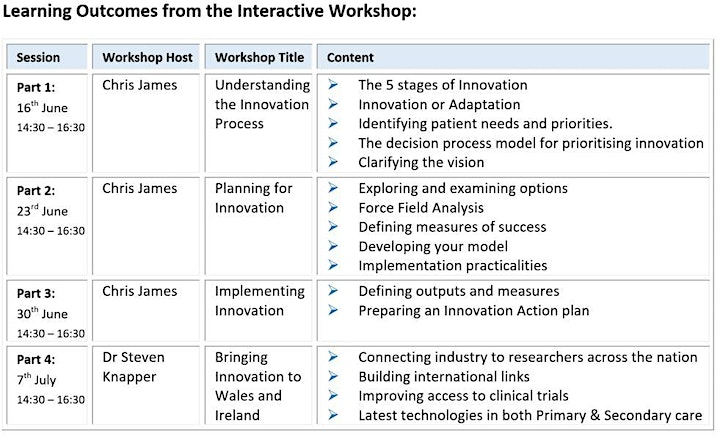 Innovation Pathways and Prioritisation within Primary Healthcare Series CPD image
