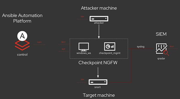 ANSIBLE SECURITY AUTOMATION WORKSHOP image