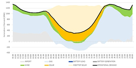 SA Power Networks – Operational Experiences from a 100% Solar Network tickets