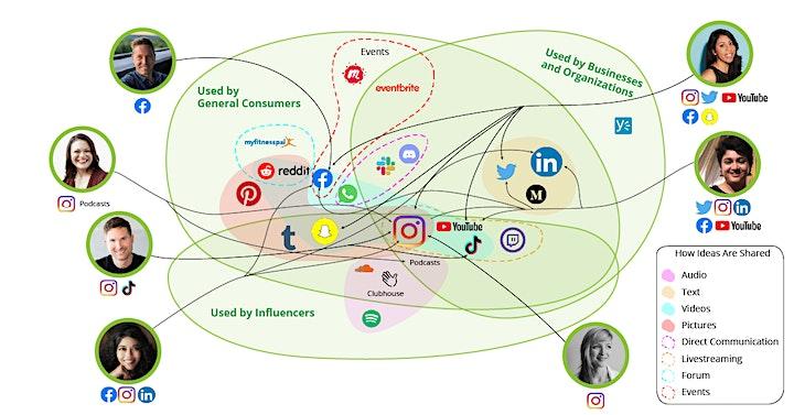 """The Future of Social Media""  Massart Master of Design   Design Innovation image"