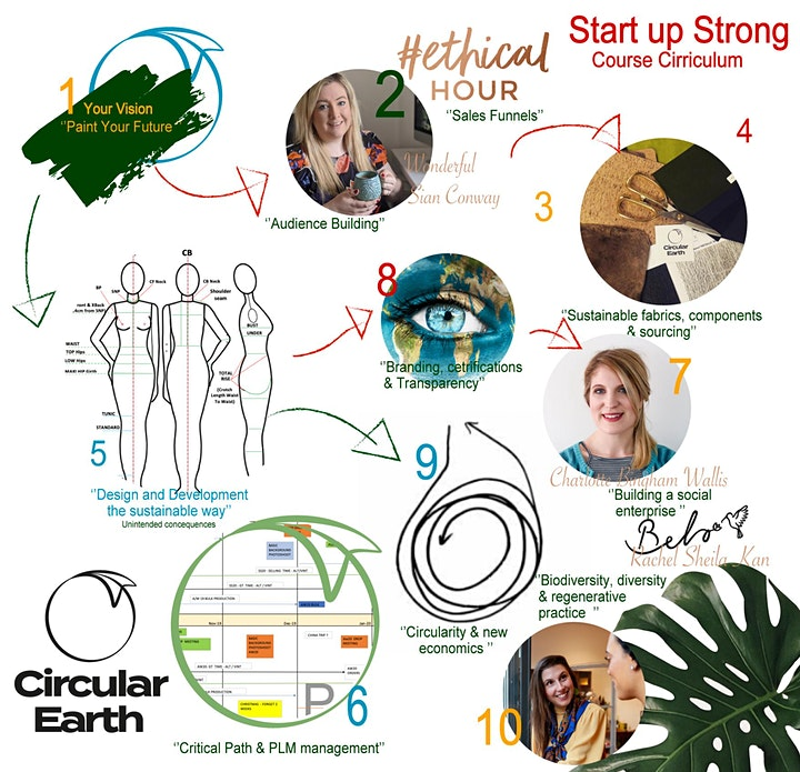Start up Strong in sustainable fashion - workshop taster sessions image