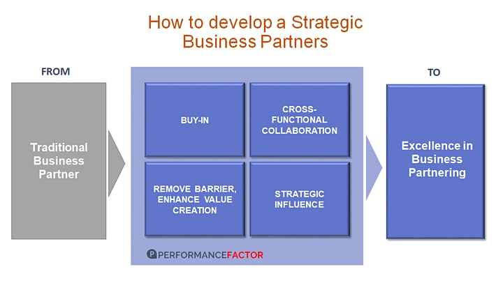 """Immagine MASTERCLASS   """"Excellence in  Business Partnerships """" for Finance Teams"""