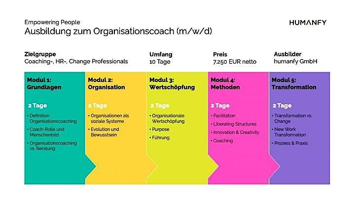 Ausbildung zum Organisationscoach (m/w/d): Bild