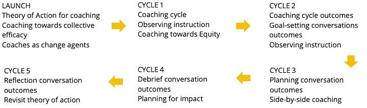 Coaching Collaborative 2021-2022 image