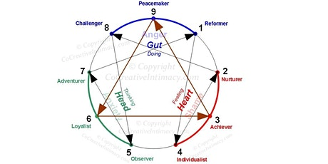 Enneagram Overview of All 9 Types (In-Depth Series) tickets