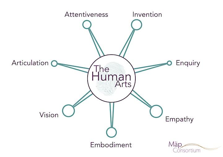 The Human Arts: Attentiveness (Professional Development) image