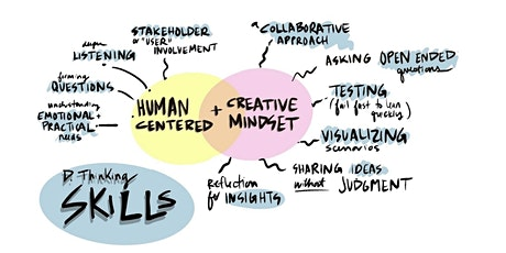 Design Thinking for Wellbeing tickets